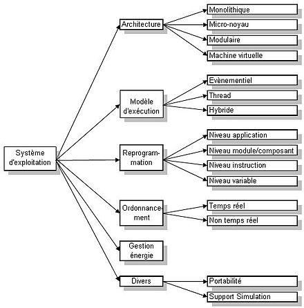 wikipedia capteur