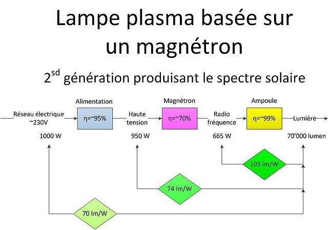lampes exterieur solaire