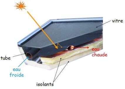 lumiere solaire pour piscine